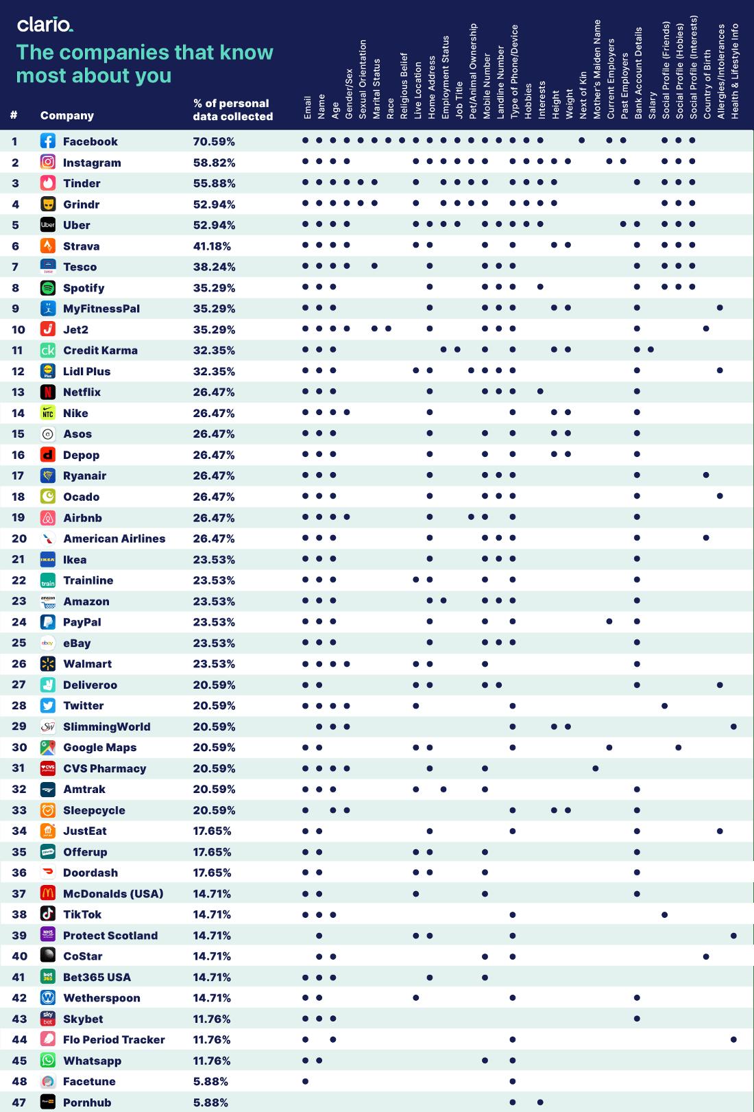clario data collection map