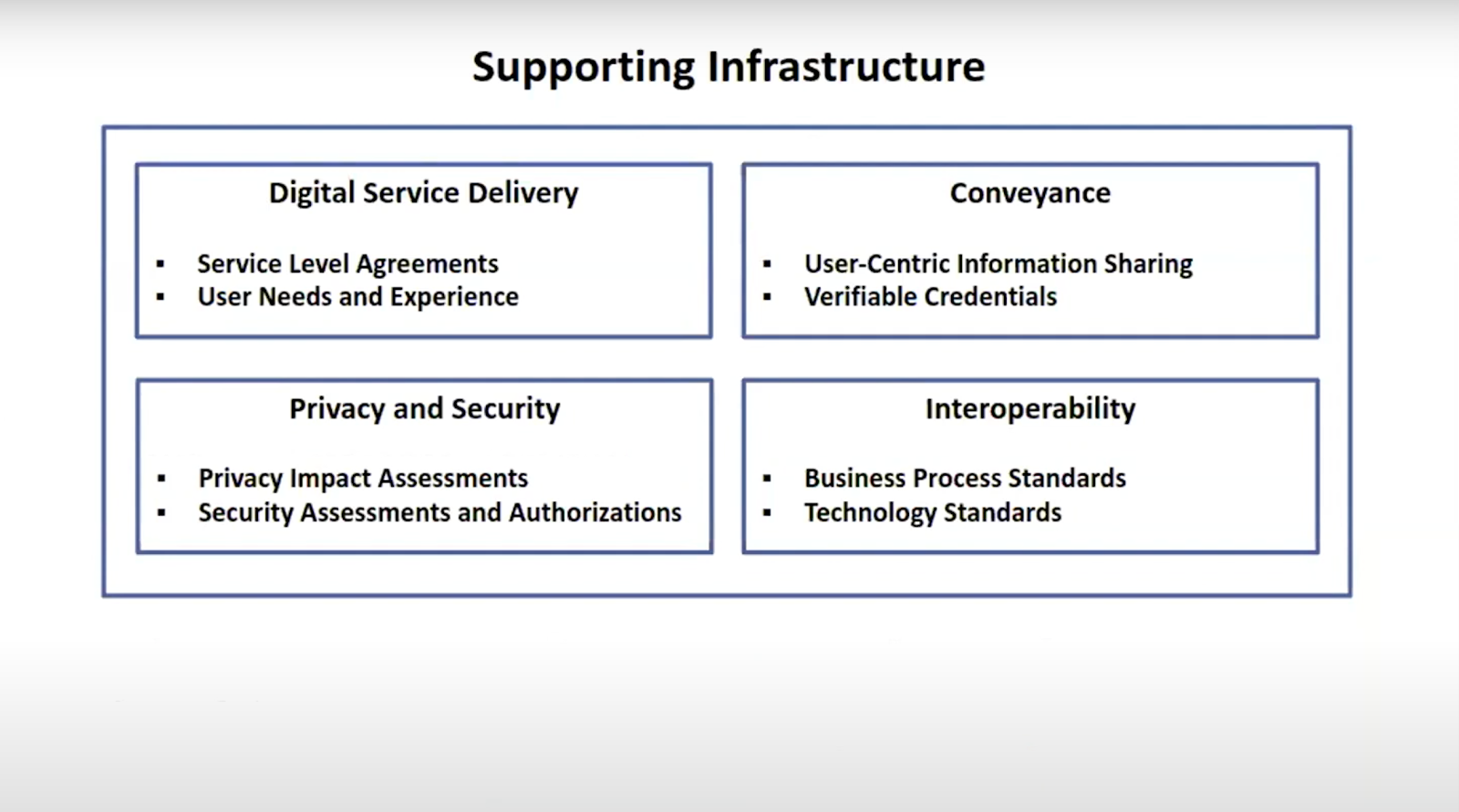 supporting infrastructure