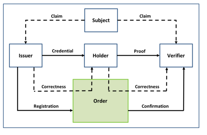 the-pan-canadian-trust-framework