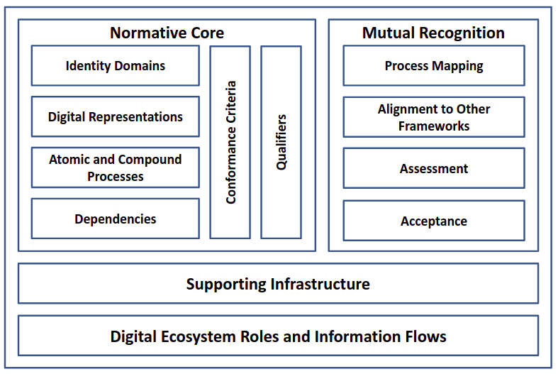 The PCRF model